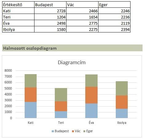 Excel oszlopdiagram