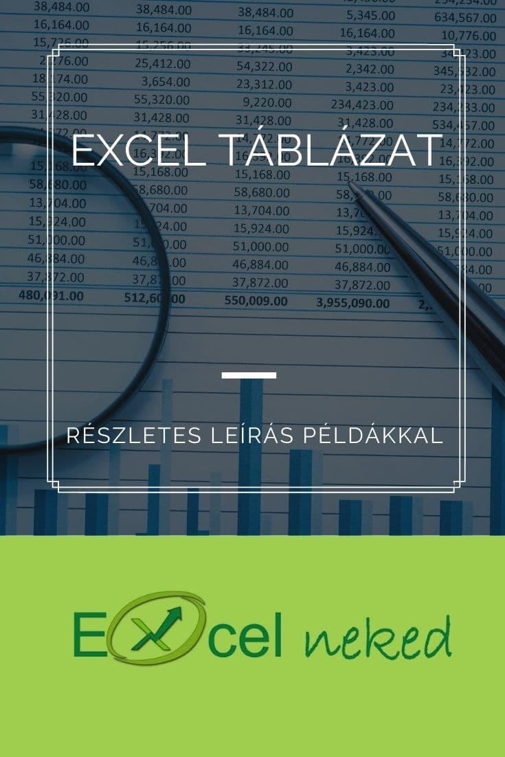 Excel táblázat – Részletes leírás példákkal