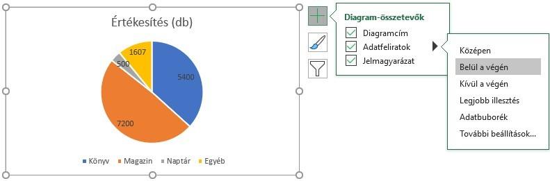 Kördiagram adatfeliratok