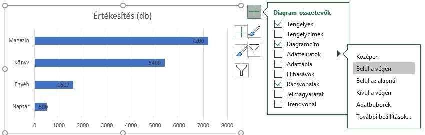 sávdiagram adatfelirat
