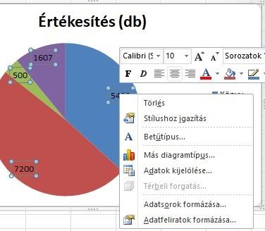Kördiagram adatfelirat 2010