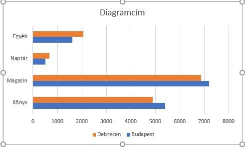 sávdiagram két adatsor