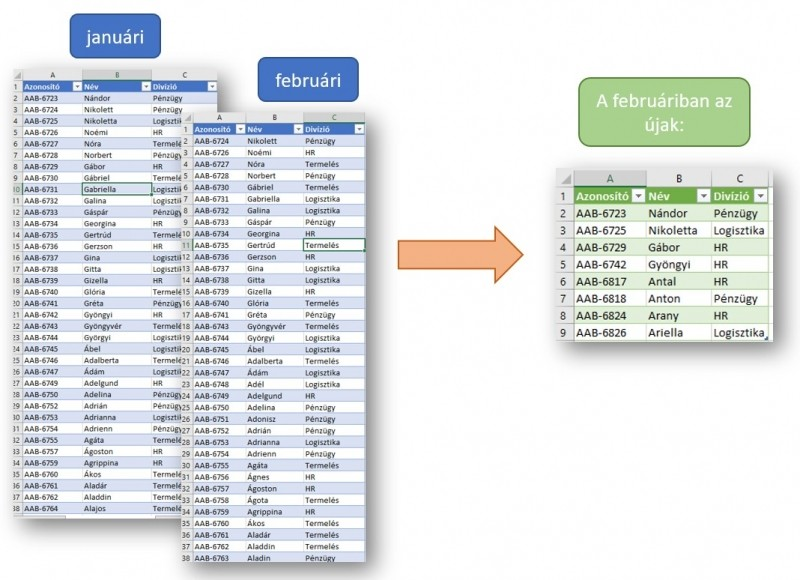 Excel Power Query táblák összehasonlítása