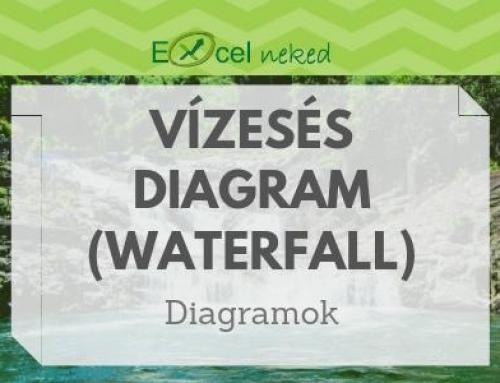 Vízesés diagram (Waterfall diagram) gyakorlati példával