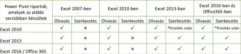 Excel Power PIvot kompatibilitás