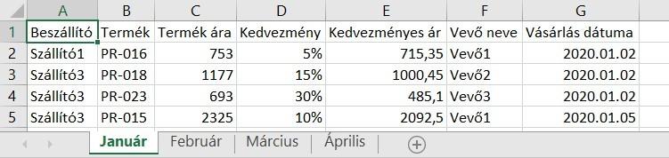 Pivot adatok